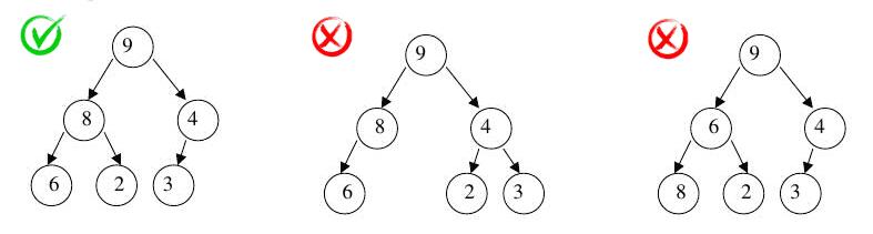 A properly constructed heap binary tree