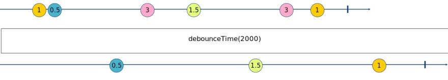 debounceTime Marble Diagram
