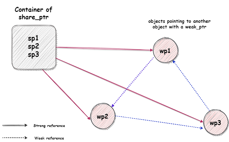 cyclic reference solution