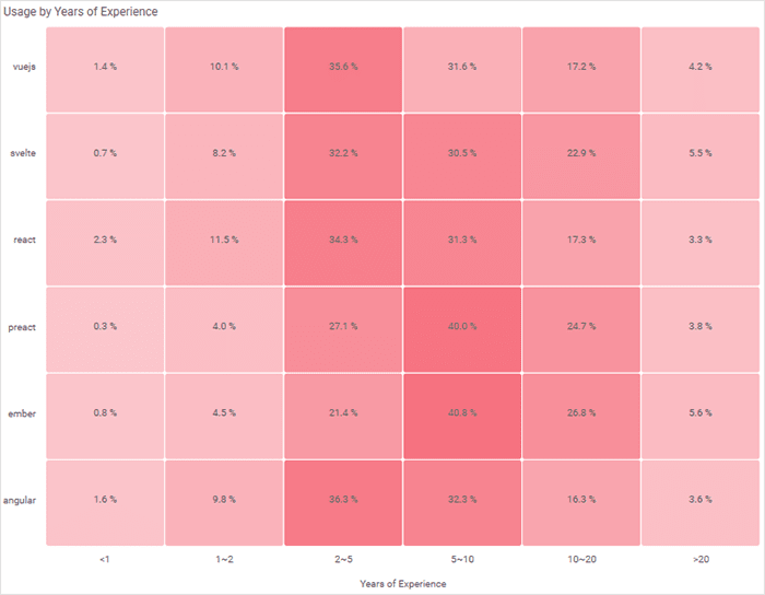 Heatmap showcasing framework usage based on experience level among targeted audience