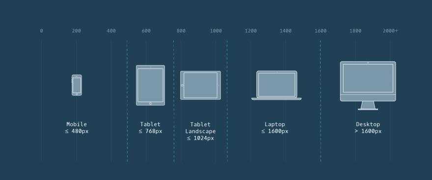 Screen sizes breakpoints