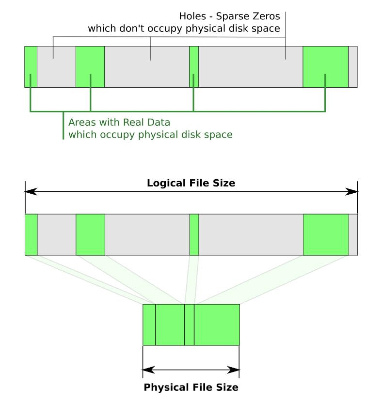 Sparse files are special files