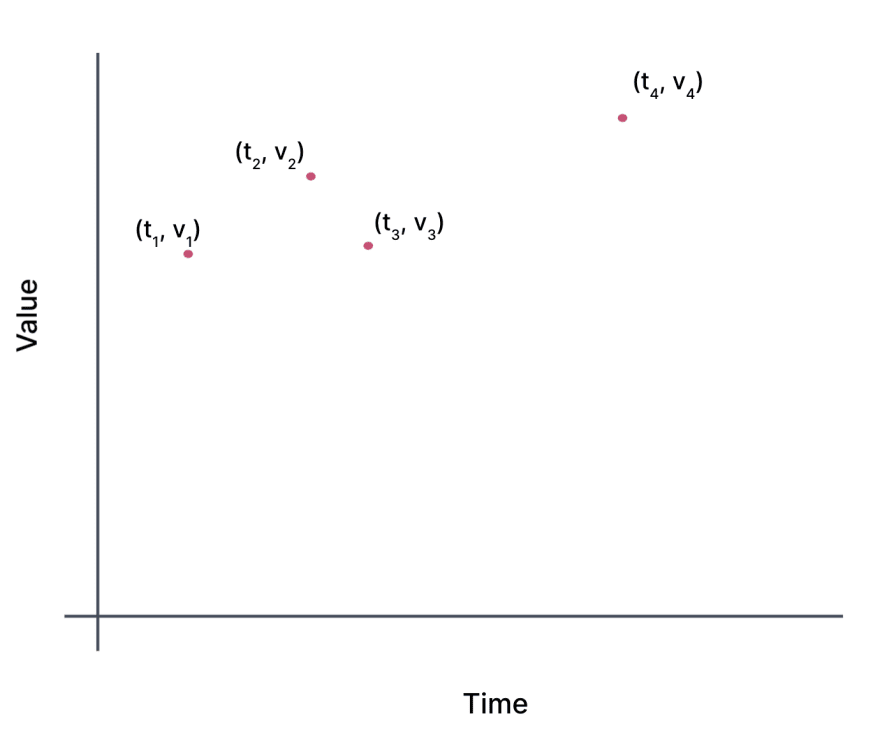 A graph showing value on the y-axis and time on the x-axis. There are four points:  open parens t 1 comma v 1 close parens to open parens t 4 comma  v 4 close parens spaced unevenly in time on the graph.
