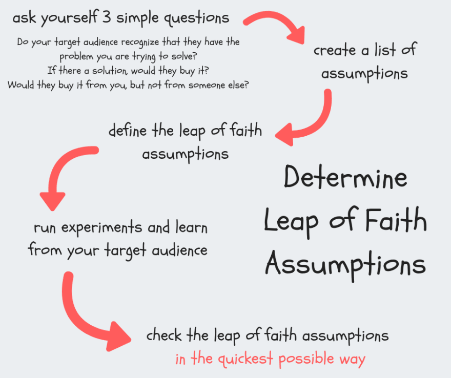 How to define the leap of faith assumptions