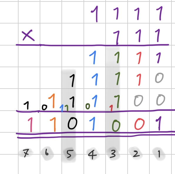 Multiplication on binary numbers.