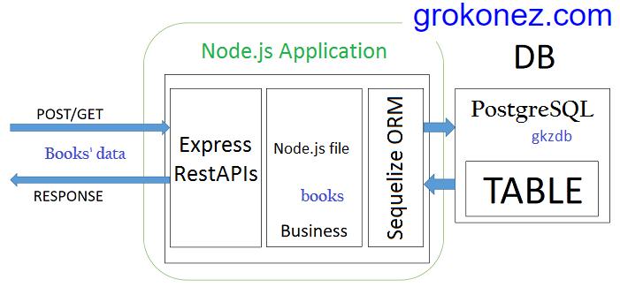 react-redux-http-client-nodejs-restapi-express-sequelize-postgresql---backend-architecture