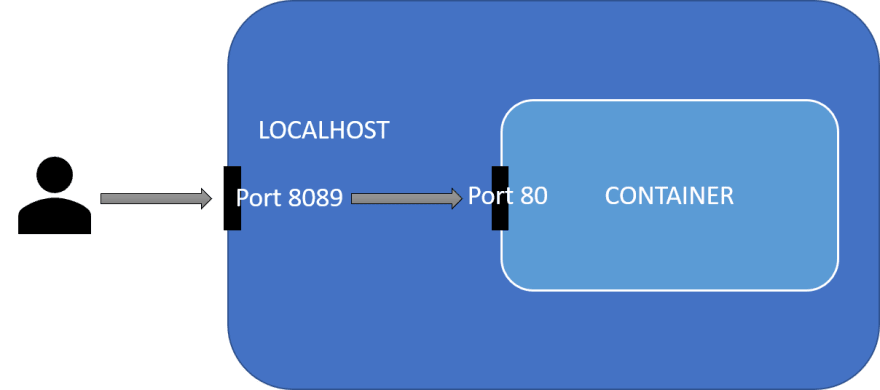 How port mapping works
