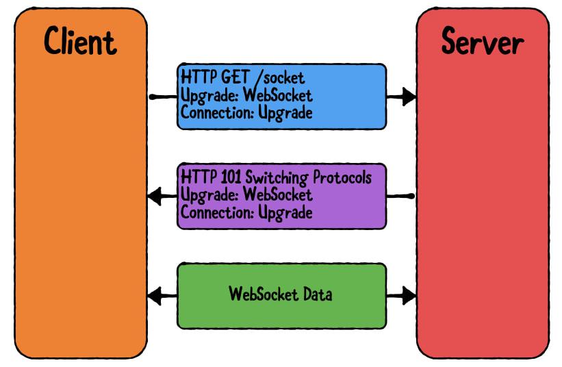 webSocket cycle