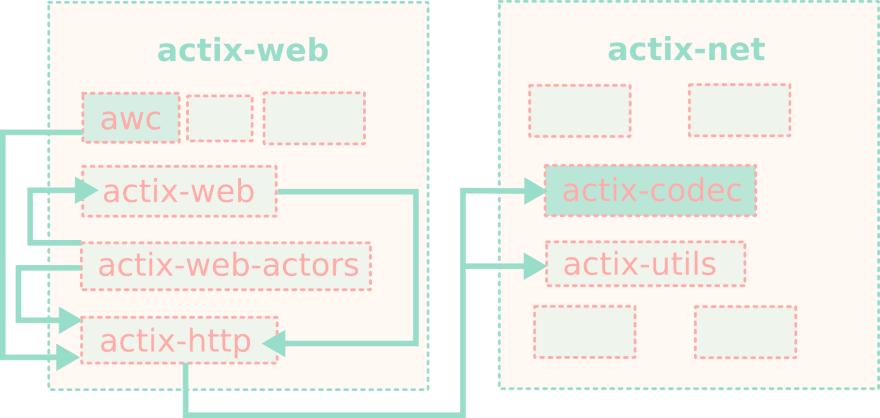 Dependencies between awc and actix-codec