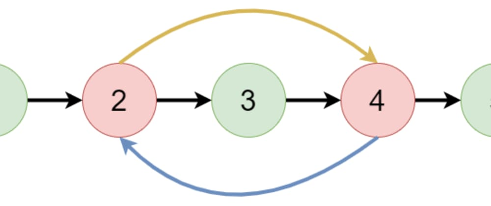 Cover image for Leetcode 1721. Swapping Nodes in a Linked List [Solution]