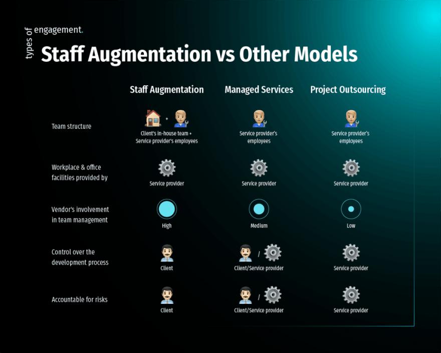 Staff Augmentation VS Other Models