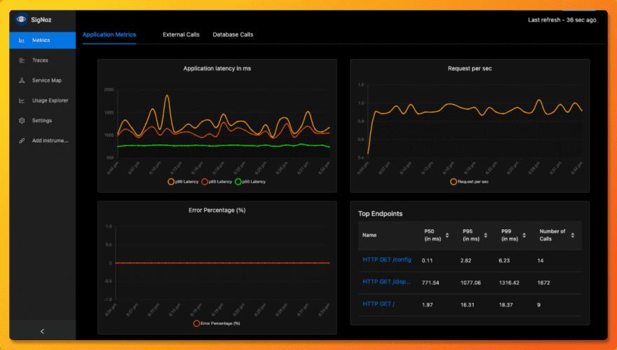 SigNoz UI showing charts
