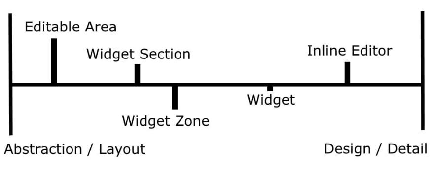 Page Builder parts - Editable Area, Widget Section, Widget, Inline Editor - on a spectrum