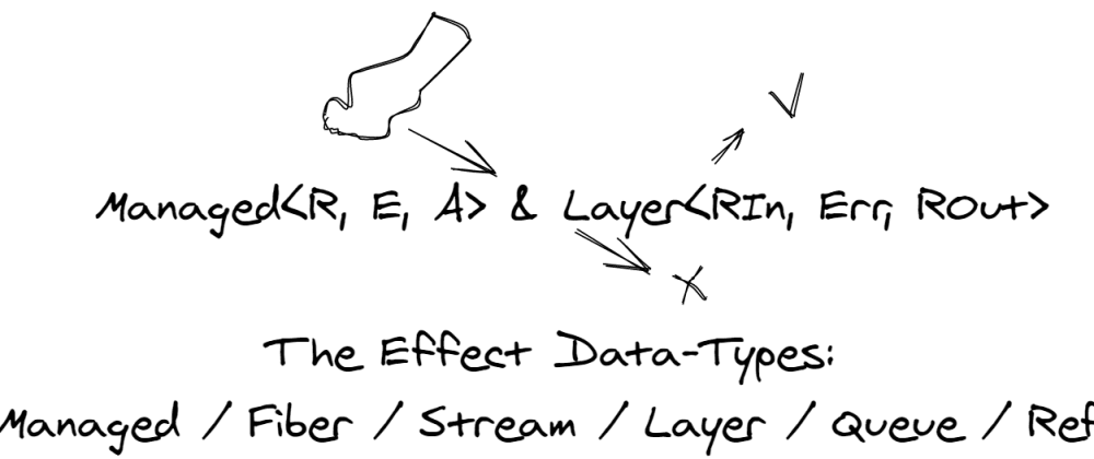 Cover image for The Effect Data Types: Managed & Layer