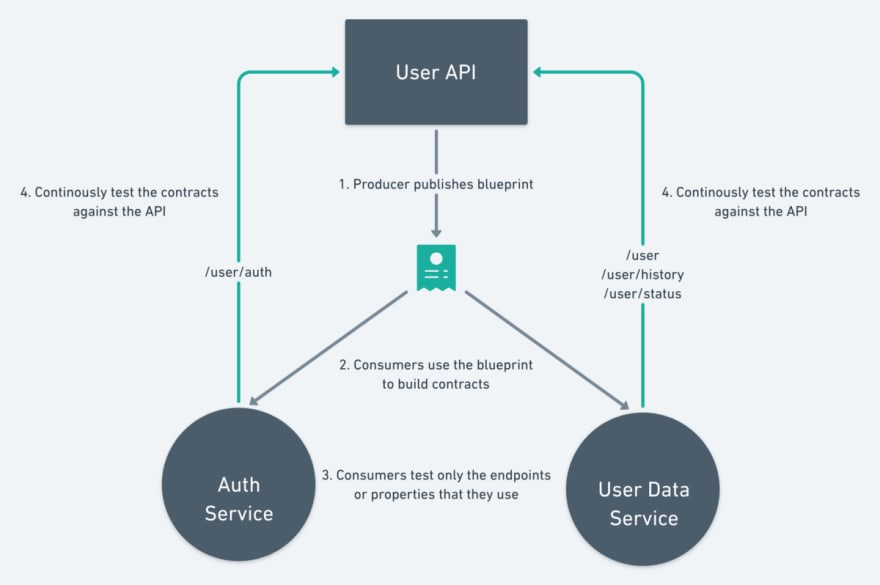 An example scenario documenting steps that are usually taken in building consumer-driven contracts for microservices