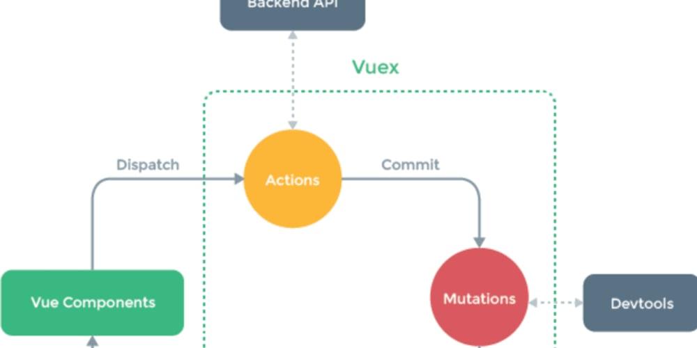 Vuex Actions