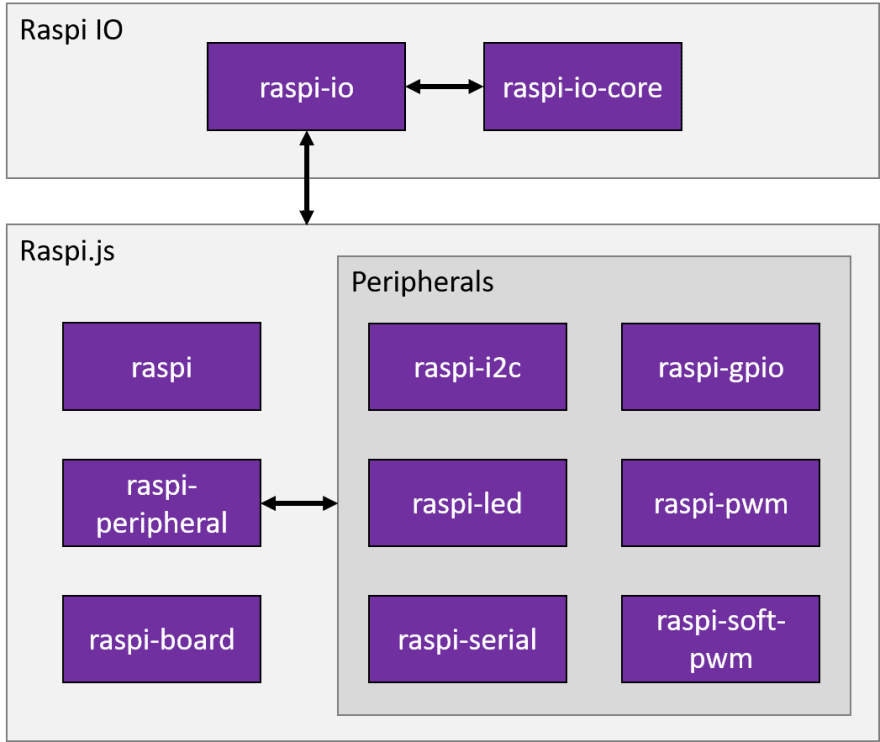 Raspi IO Architecture Diagram