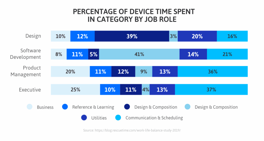 Device-time-spent-in-category-by-job-role