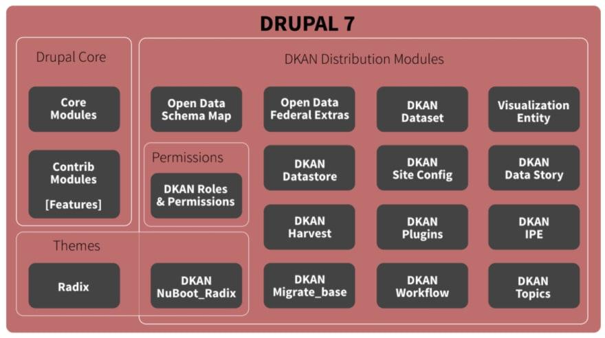 DKAN Classic Structure