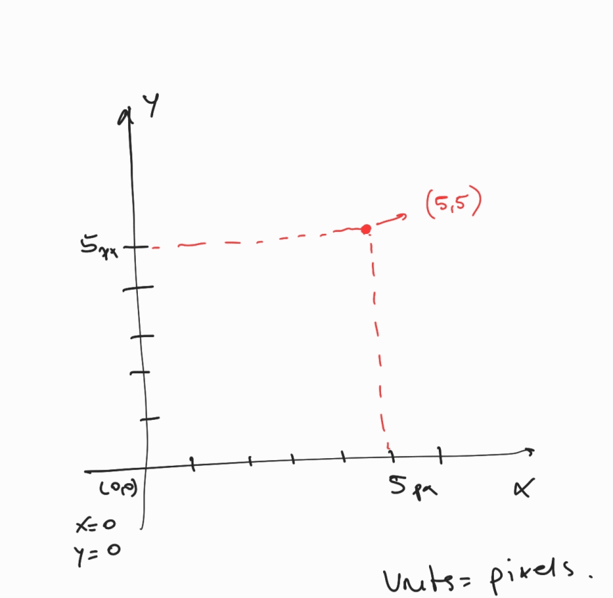 x-y-axis illustrated