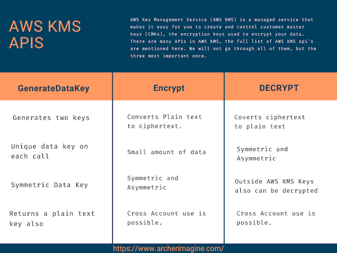 AWS Made Easy | AWS KMS APIs