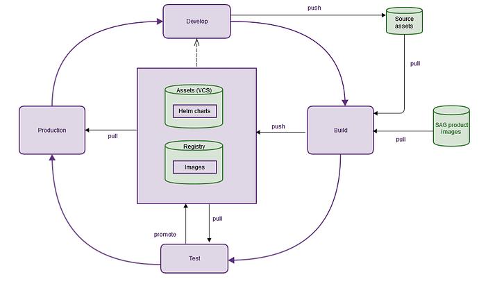 create Docker image