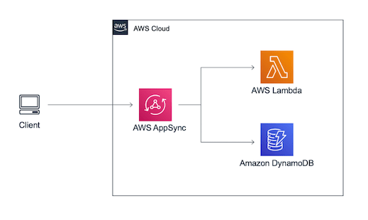 simple graphql arch