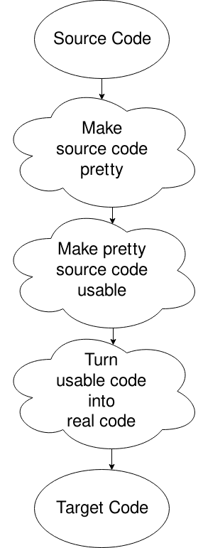 Fake Phases of a Compiler
