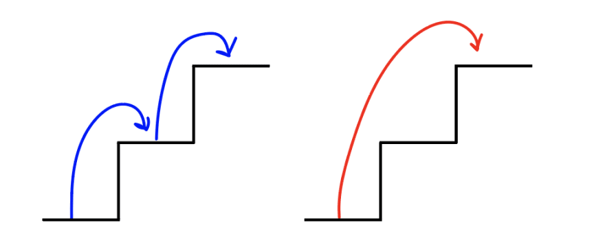 Two 2-step staircases. In the first staircase, a blue line goes from the base to the first step, then from the first step to the second step (one step at a time). In the second staircase, a red line goes from the base to the second step (two steps at a time).