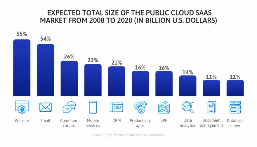 Total-Size-of-the-Public-Cloud-SaaS-Market-2008-2020