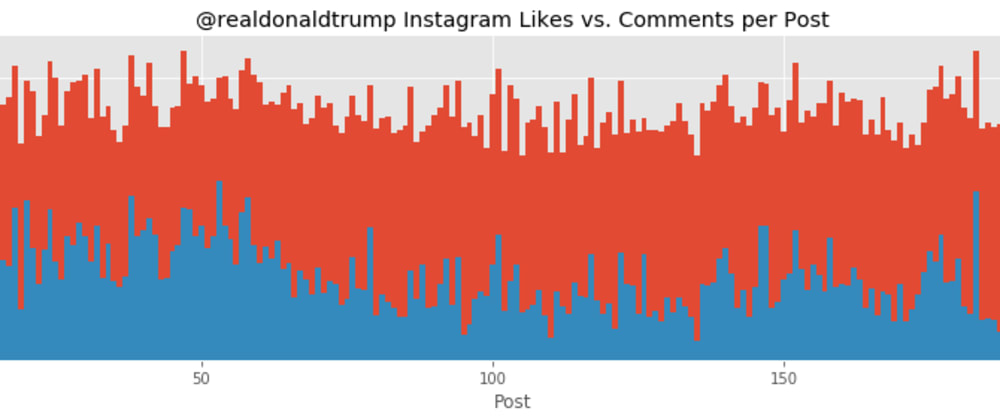 Cover image for Visualizing Donald Trump's Instagram data with Python