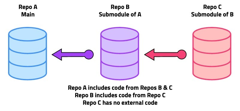 diagram showing how code is included using submodules with a git project