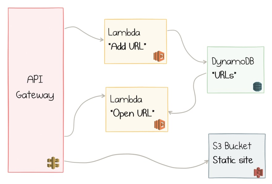API Gateway, Lambda, DynamoDB, and S3