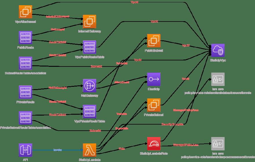 VPC Diagram