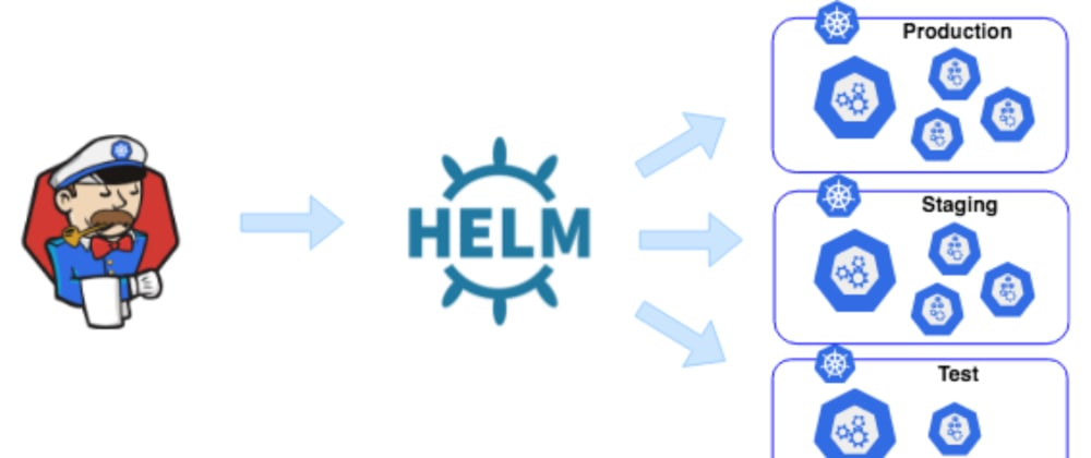 Cover image for What are Helm Charts?