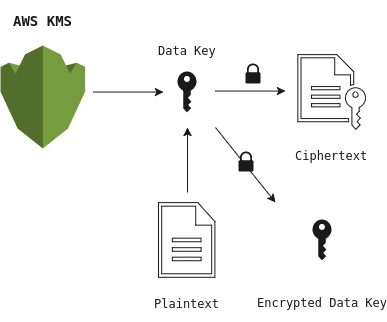 Envelope encryption with AWS KMS
