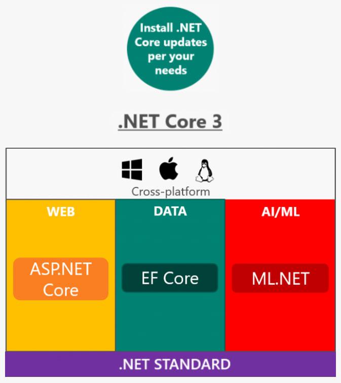 .NET Core cross-platform diagram