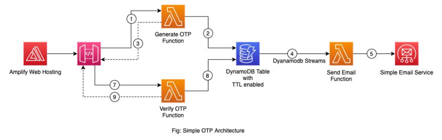 Simple OTP Architecture