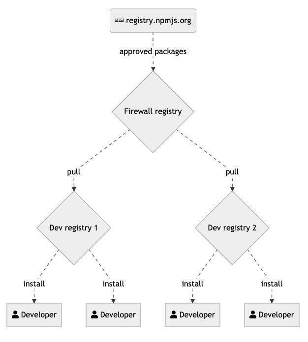 Dependency firewall