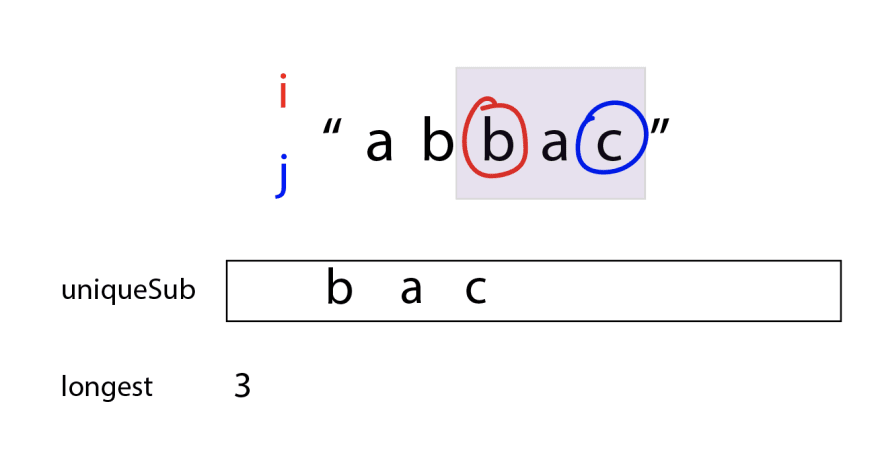 "`j` has moved over and `i` is at the same spot. `j` is now on the last letter of the string, ""c"", and the purple box covers ""bac"". uniqueSub is ""bac"" and longest is now 3."