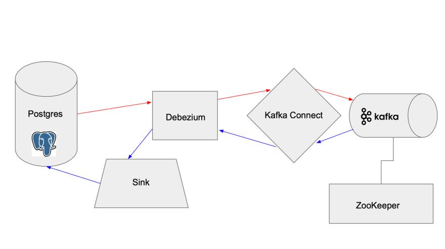 Kafka Setup