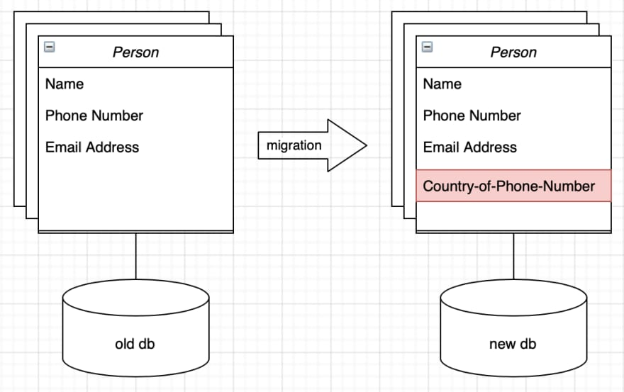 Enrichiching the Person model with Country-of-Phone-Number attribute