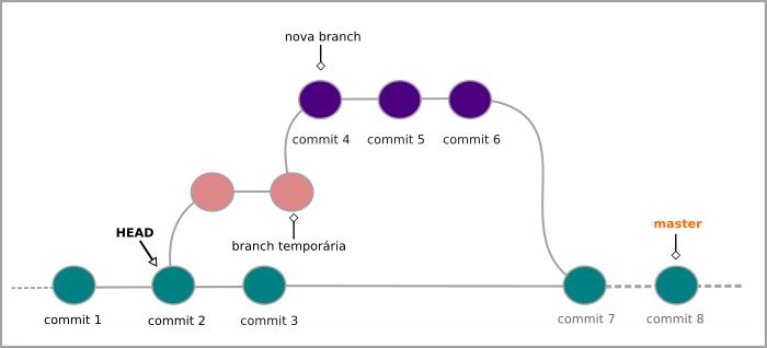 fluxo do git com o ramo temporário