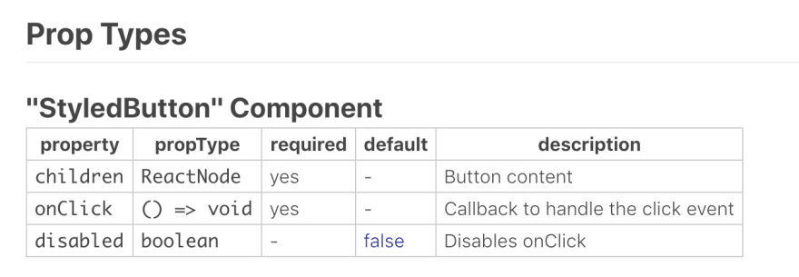 Image of the generated documentation for a simple button component