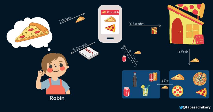Robin-Pizza-Hub.png