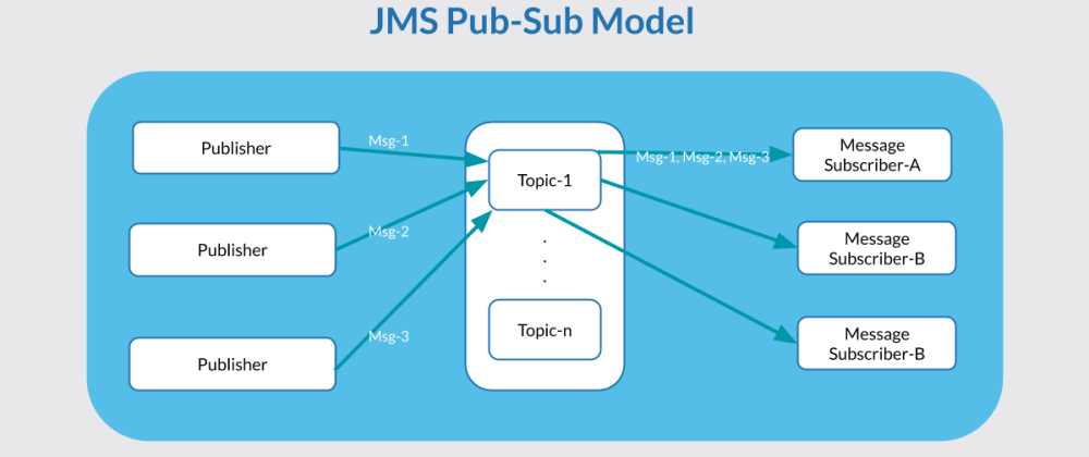 Cover image for Publish/Subscribe pattern example (Redis, Kafka)