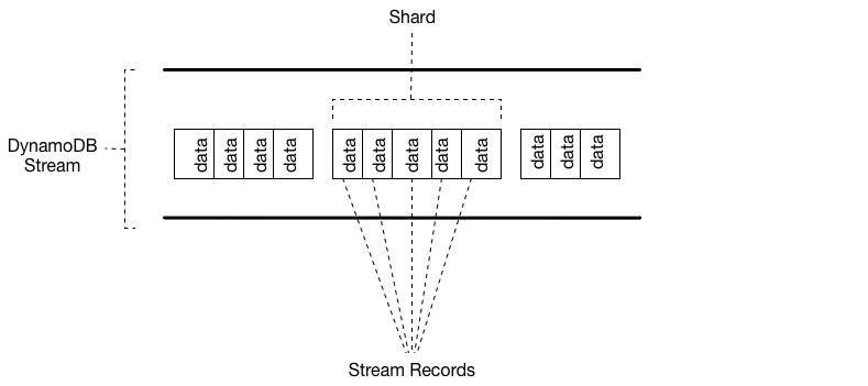 streams terminology