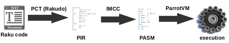 PCT IMCC Parrot VM