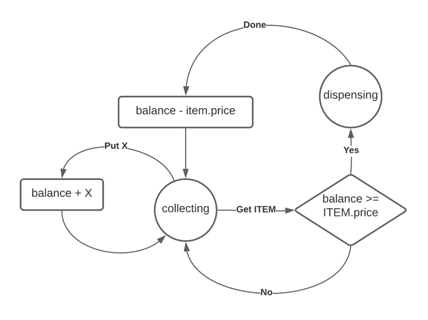 Generalized state machine, with event payload, guards and callbacks