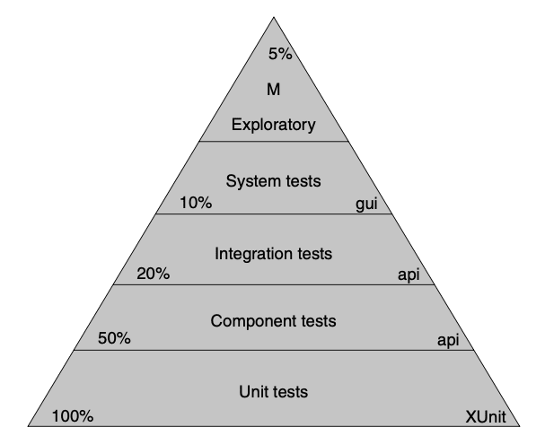 The Test Automation Pyramid - The Clean Coder